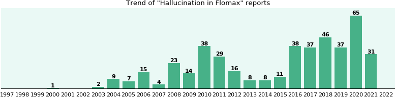 Could Flomax cause Hallucination?