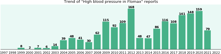 Could Flomax cause High blood pressure?