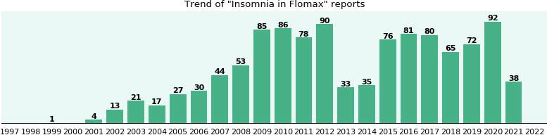 Could Flomax cause Insomnia?