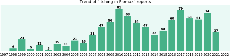 Could Flomax cause Itching?