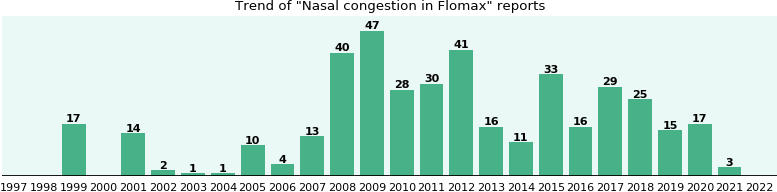 Could Flomax cause Nasal congestion?
