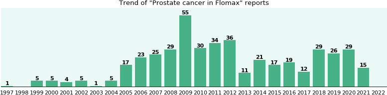 Could Flomax cause Prostate cancer?