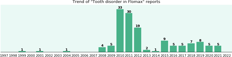 Could Flomax cause Tooth disorder?