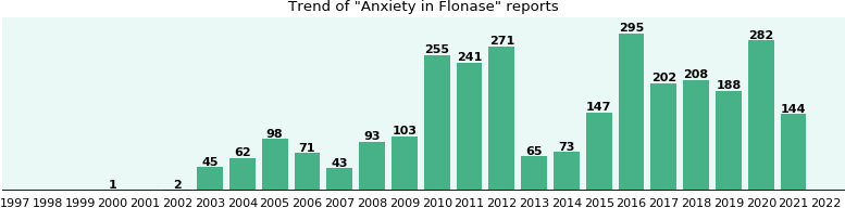 Could Flonase cause Anxiety?