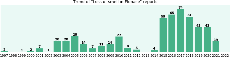Could Flonase cause Loss of smell?