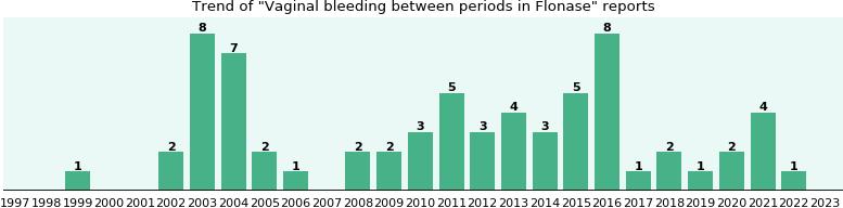 Flonase Bleeding