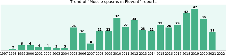 Could Flovent cause Muscle spasms?