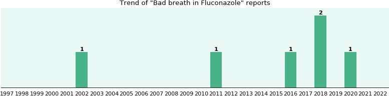 Could Fluconazole cause Bad breath?