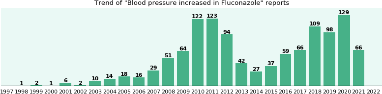 Could Fluconazole cause Blood pressure increased?