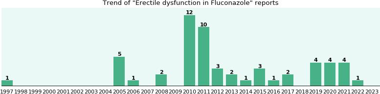 fluconazole effectiveness