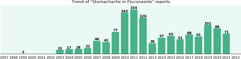 Could Fluconazole cause Stomachache?