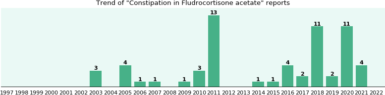 Could Fludrocortisone acetate cause Constipation?