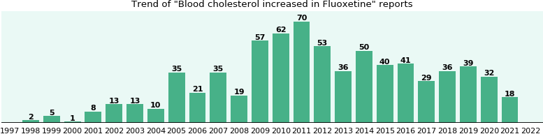 Could Fluoxetine cause Blood cholesterol increased?