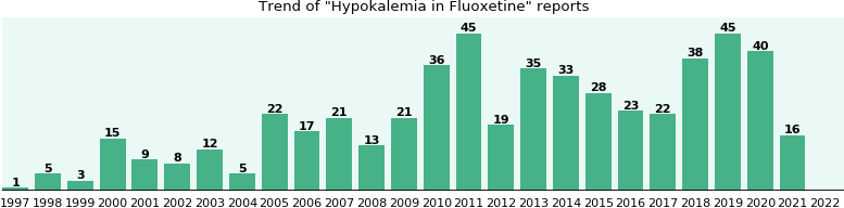 Buy fluoxetine once daily
