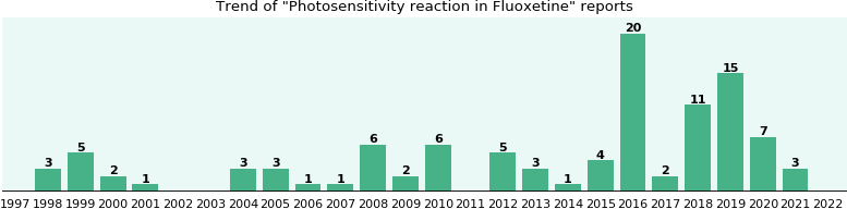 Could Fluoxetine cause Photosensitivity reaction?