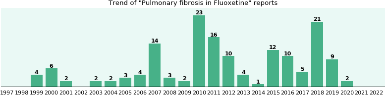 Could Fluoxetine cause Pulmonary fibrosis?
