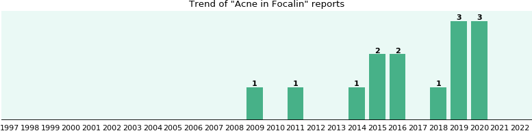 Could Focalin cause Acne?
