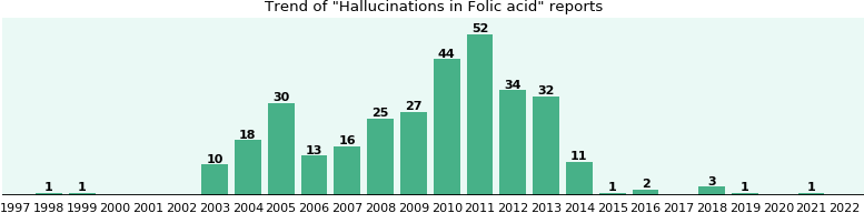 Could Folic acid cause Hallucinations?