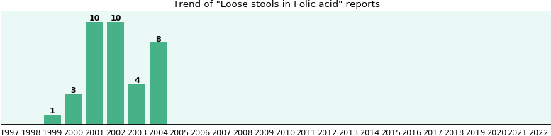 Could Folic acid cause Loose stools?