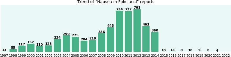 Could Folic acid cause Nausea?