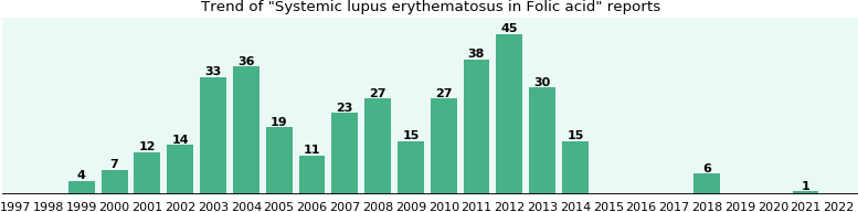 Could Folic acid cause Systemic lupus erythematosus?