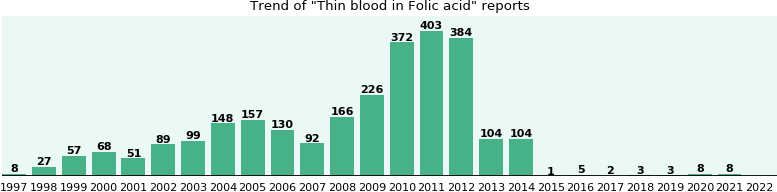 Could Folic acid cause Thin blood?