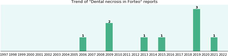 Could Forteo cause Dental necrosis?