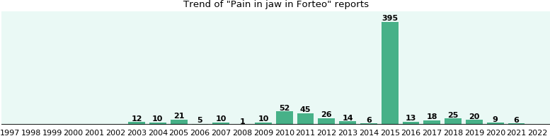 Could Forteo cause Pain in jaw?