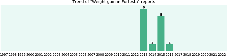 Could Fortesta cause Weight gain?