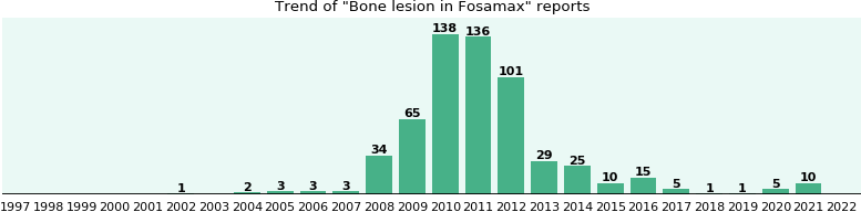 Could Fosamax cause Bone lesion?