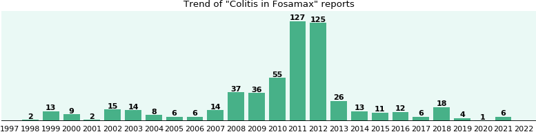 Could Fosamax cause Colitis?
