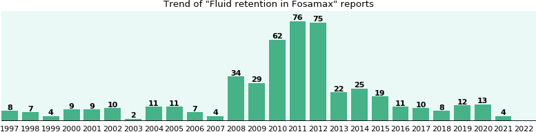 Could Fosamax cause Fluid retention?
