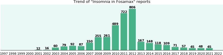 Could Fosamax cause Insomnia?