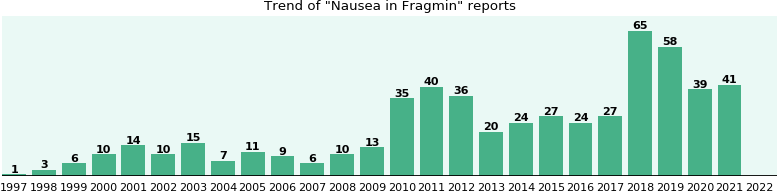Could Fragmin cause Nausea?