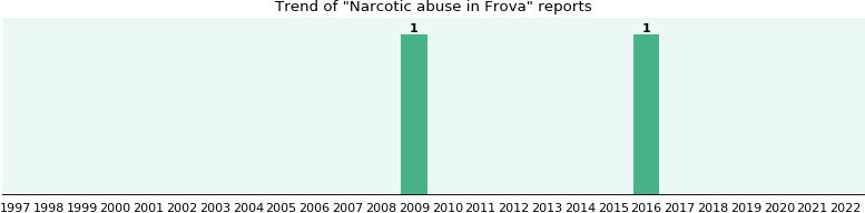 Could Frova cause Narcotic abuse?