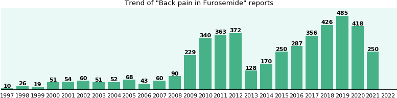 Could Furosemide cause Back pain?