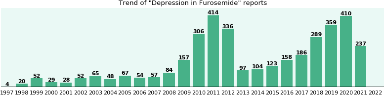 Could Furosemide cause Depression?