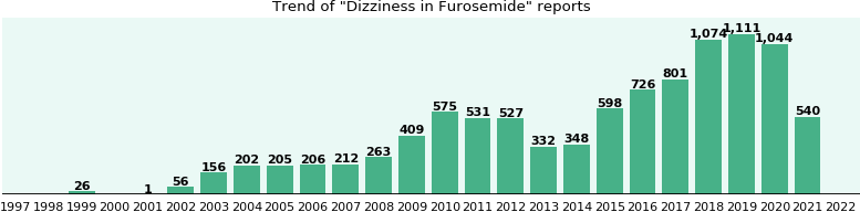Could Furosemide cause Dizziness?