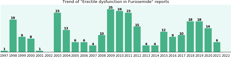 Crestor and erectile dysfunction