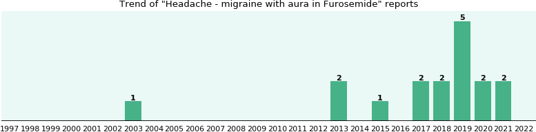Could Furosemide cause Headache - migraine with aura?