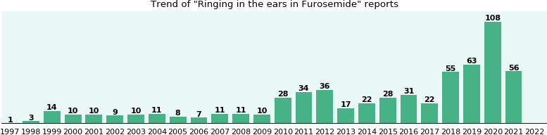 Could Furosemide cause Ringing in the ears?