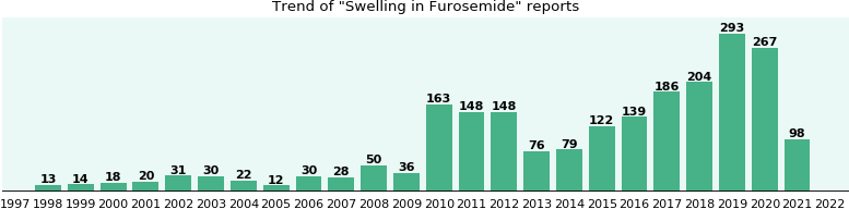 Could Furosemide cause Swelling?