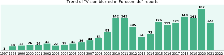 Could Furosemide cause Vision blurred?