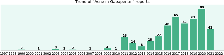Could Gabapentin cause Acne?