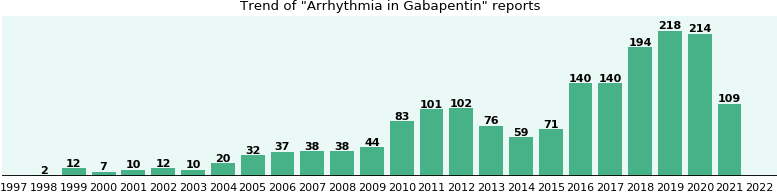 Could Gabapentin cause Arrhythmia?