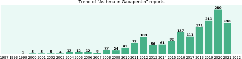 Could Gabapentin cause Asthma?
