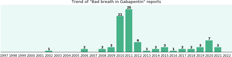 Could Gabapentin cause Bad breath?