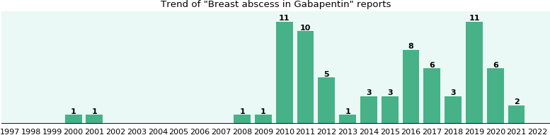 Could Gabapentin cause Breast abscess?
