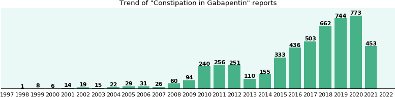 Could Gabapentin cause Constipation?