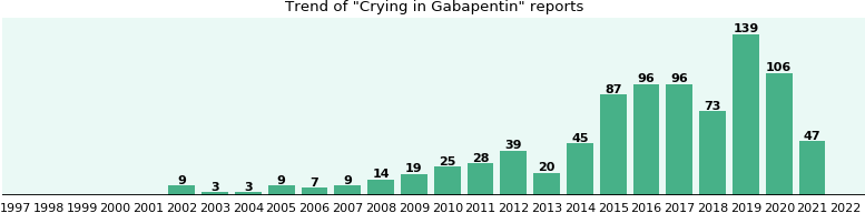 Could Gabapentin cause Crying?